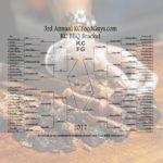 2017 KC BBQ Bracket Round 5 Results